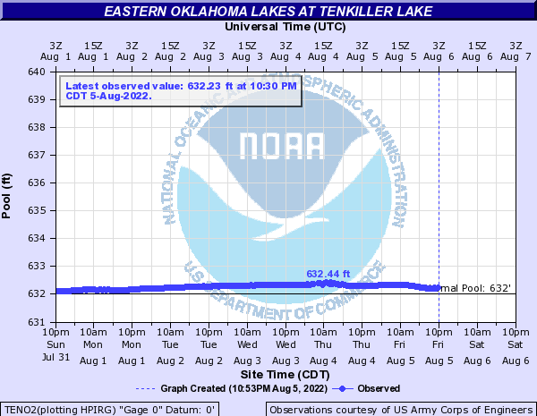 http://water.weather.gov/ahps2/hydrograph.php?wfo=tsa&gage=teno2&view=1,1,1,1,1,1,1,1