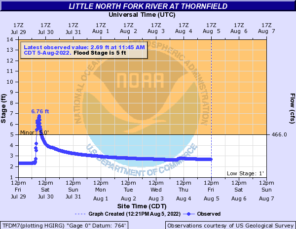North Little Fork at Thornfield
