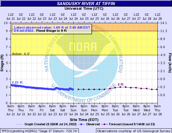 Sandusky River at Tiffin
