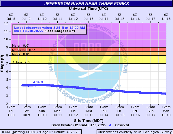 Jefferson River near Three Forks