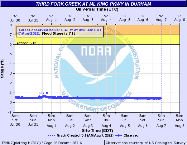 Third Fork Creek at ML King Pkwy in Durham