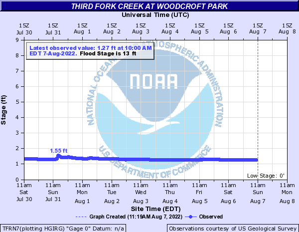 Third Fork Creek at Woodcroft Park