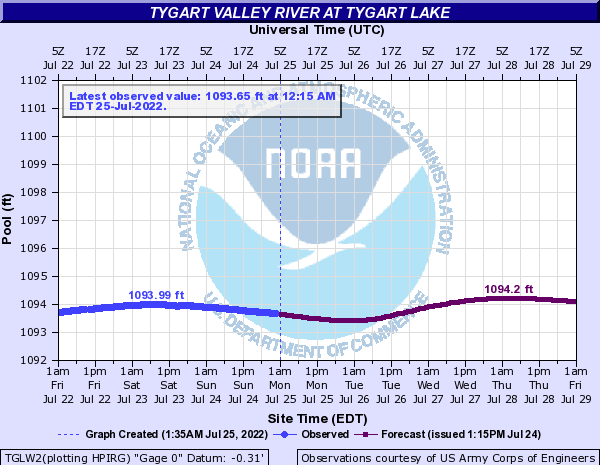 http://water.weather.gov/ahps2/hydrograph.php?gage=tglw2