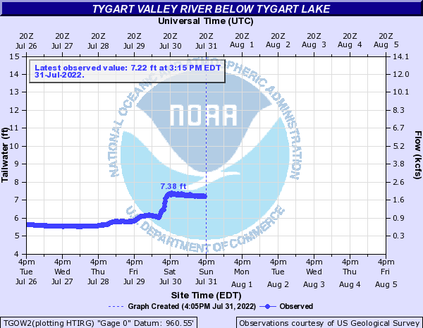 http://water.weather.gov/ahps2/hydrograph.php?gage=tgow2