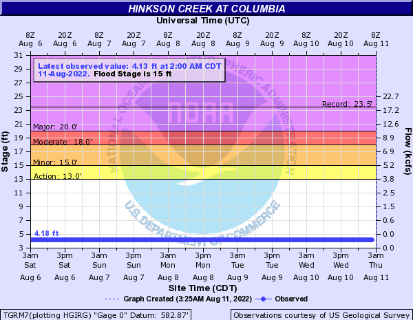 Hinkson Creek at Columbia