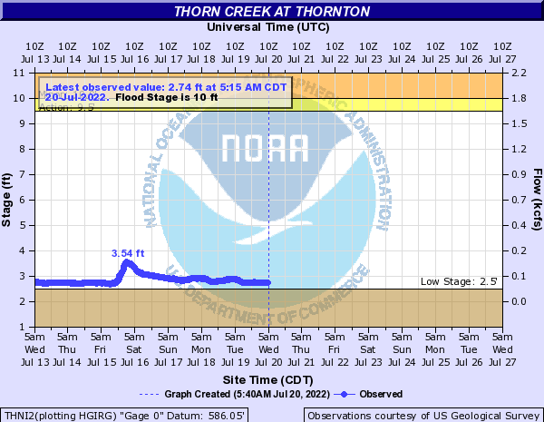 Thorn Creek at Thornton