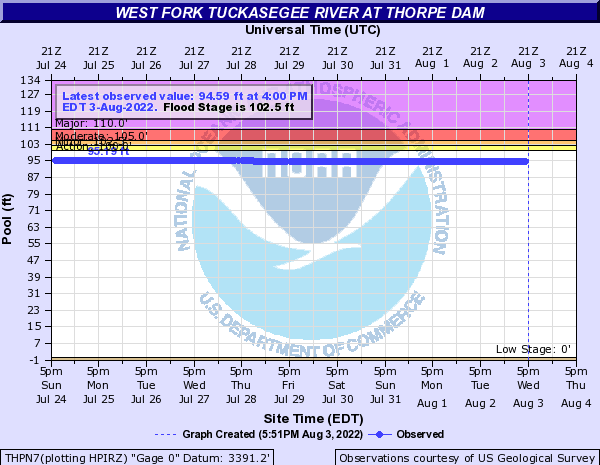 West Fork Tuckasegee River at Thorpe Dam