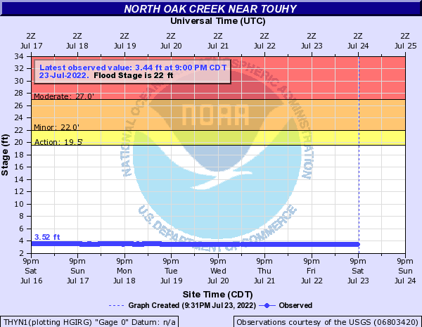 North Oak Creek near Touhy
