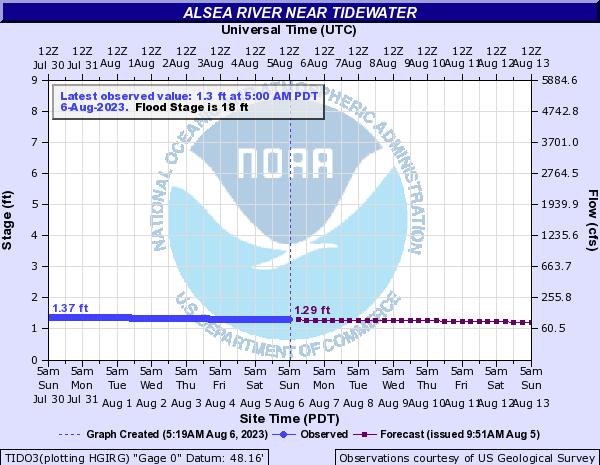 Alsea River Water Level