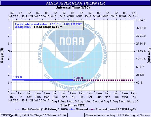Alsea Oregon Map.National Weather Service Advanced Hydrologic Prediction Service