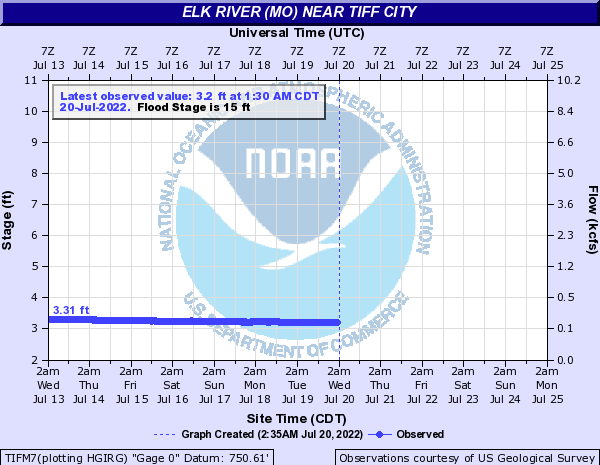 Elk River (MO) near Tiff City