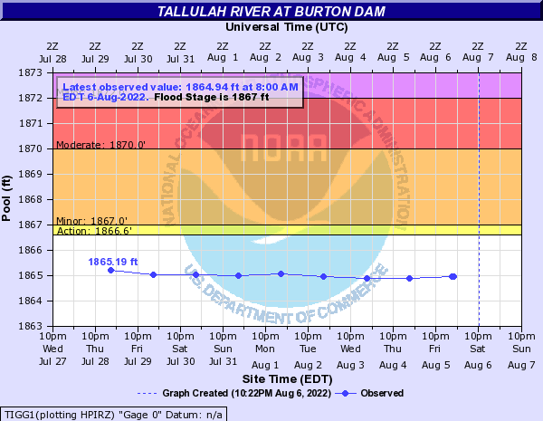 Tallulah River at BURTON DAM