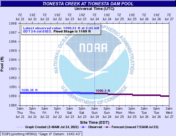 http://water.weather.gov/ahps2/hydrograph.php?gage=tiop1