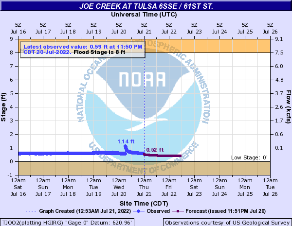 Joe Creek at Tulsa 6SSE / 61st St.