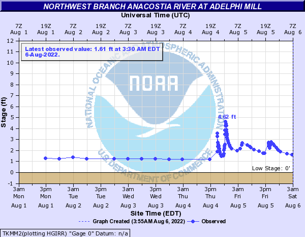 Northwest Branch Anacostia River at Adelphi Mill