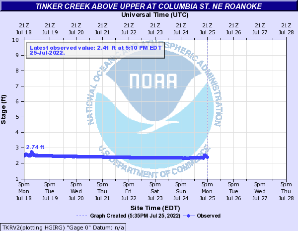 Tinker Creek above Upper at Columbia St. NE Roanoke