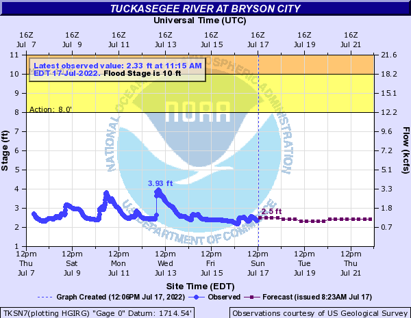 Tuckasegee River at Bryson City