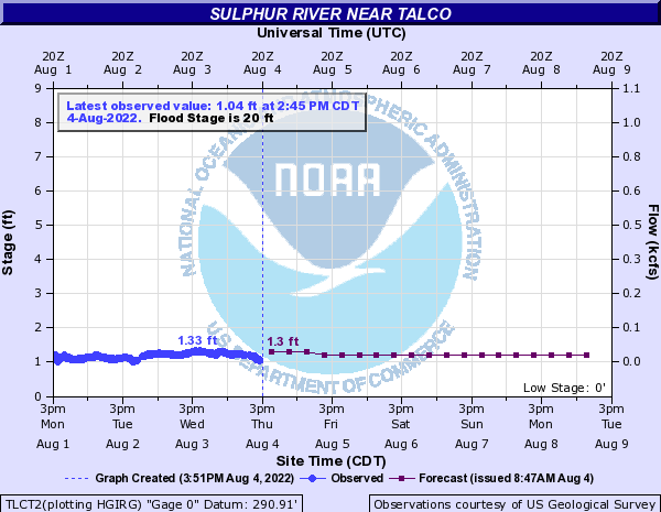 Sulphur River near Talco