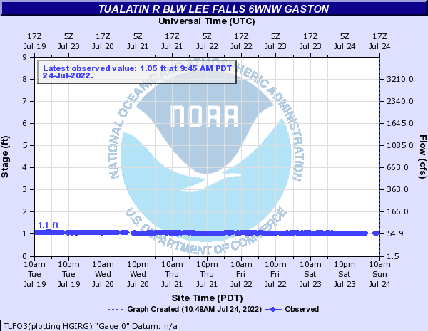 Tualatin River below Lee Falls nr Gaston 6WNW