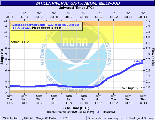 Satilla River at GA-158 above Millwood