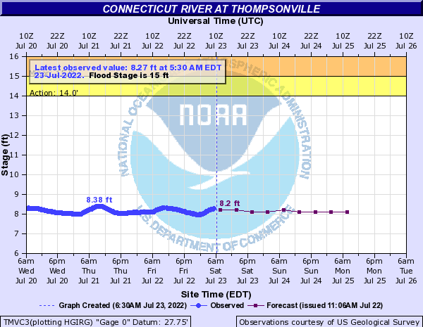 Forecast Hydrograph for TMVC3