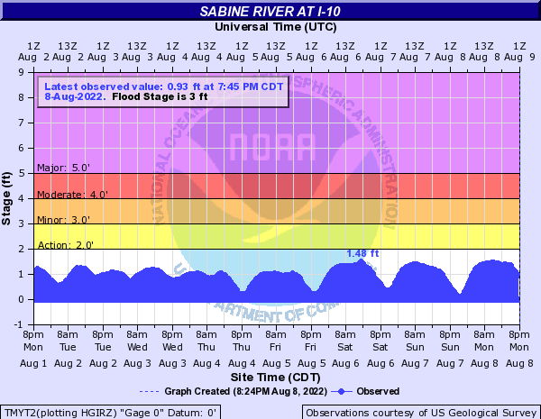 Sabine River at I-10