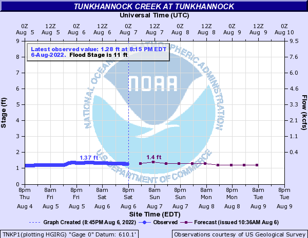 Tunkhannock Creek at Tunkhannock river conditions