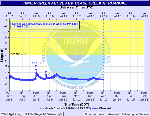 Tinker Creek above abv. Glade Creek at Roanoke