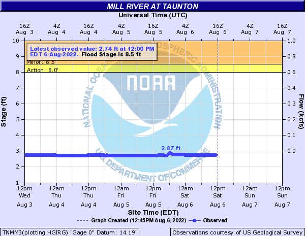 Mill River at Taunton