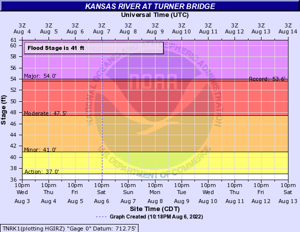 Kansas River at Turner Bridge