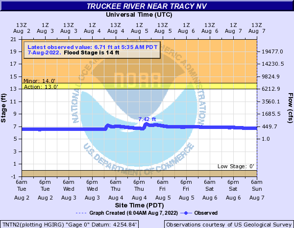 Truckee River near Tracy
