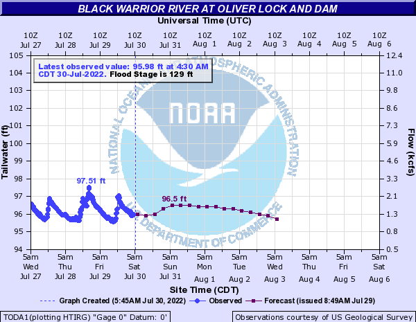 Black Warrior River at Oliver Lock and Dam