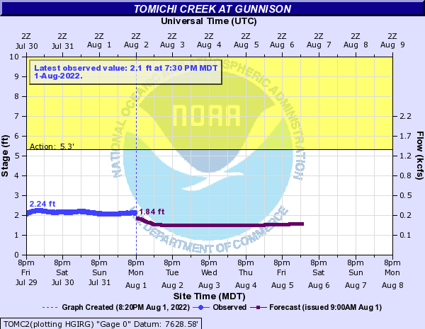 Tomichi Creek at Gunnison
