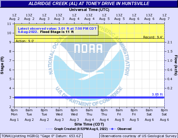 Aldridge Creek (AL) at Toney Drive in Huntsville