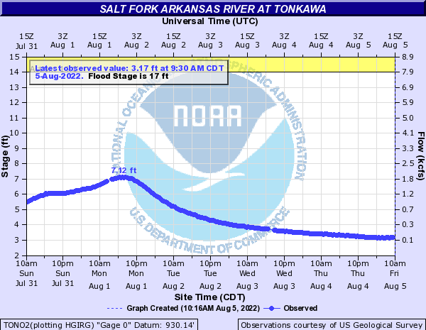 Salt Fork River at Tonkawa