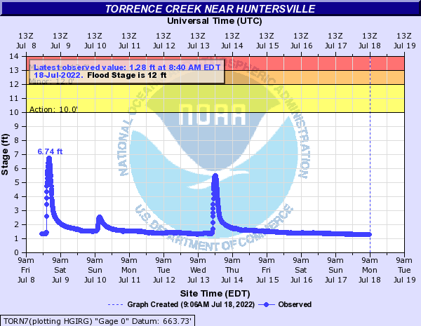 Torrence Creek near Huntersville