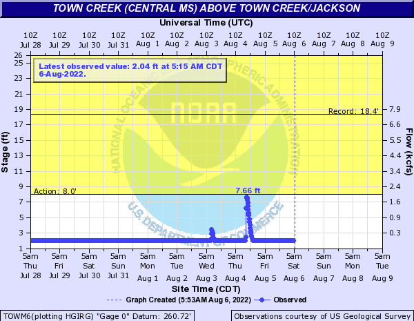 Town Creek (Central MS) above Town Creek/Jackson