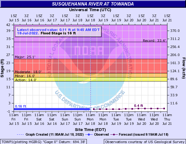 Susquehanna River at Towanda