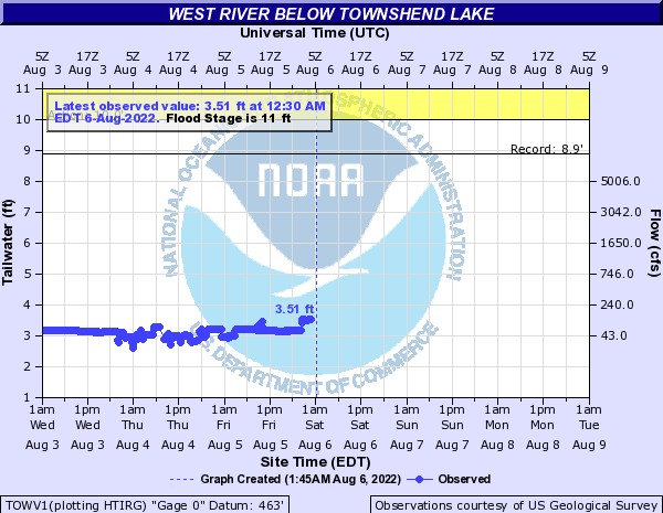 Forecast Hydrograph for TOWV1