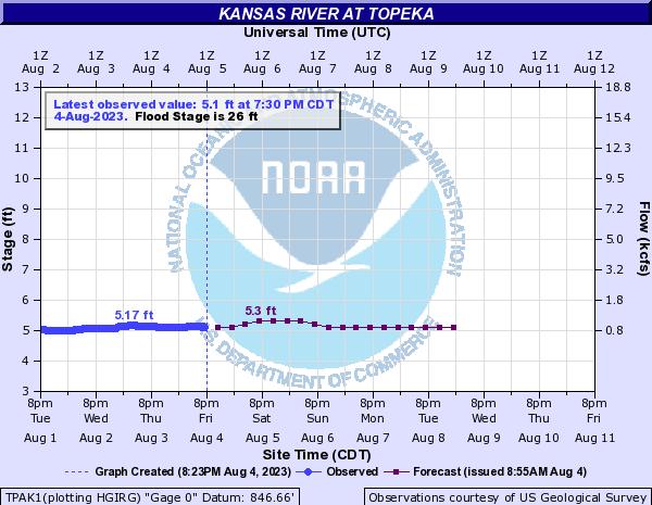 Kansas River </p> <p>at Topeka