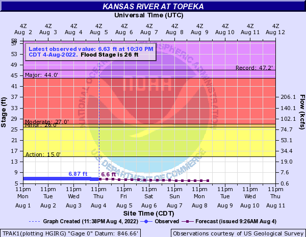 Kansas River at Topeka