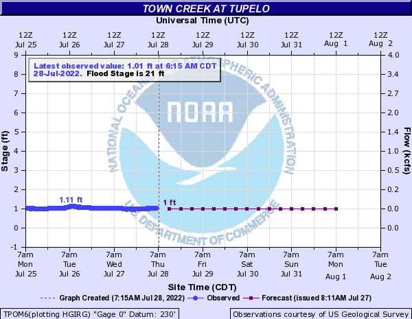 Town Creek at Tupelo