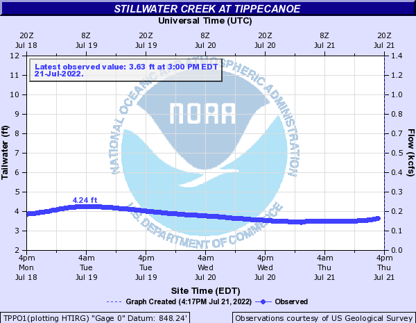 Stillwater Creek at Tippecanoe