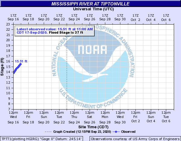 Mississippi River at Tiptonville