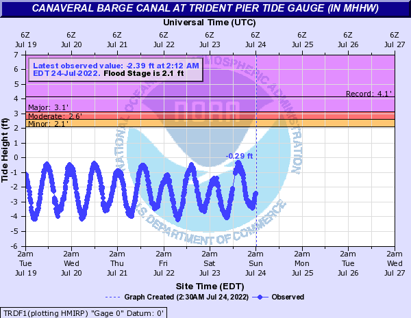 Canaveral Barge Canal at Trident Pier Tide Gauge