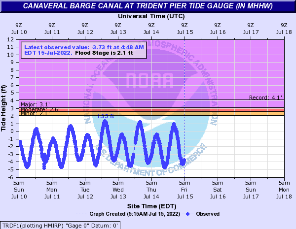 Canaveral Barge Canal at Trident Pier Tide Gauge (in MHHW)