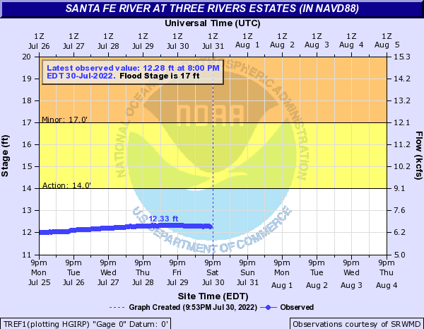 Santa Fe River at Three Rivers Estates