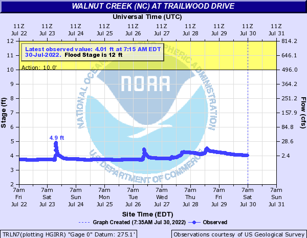 Walnut Creek (NC) at Trailwood Drive