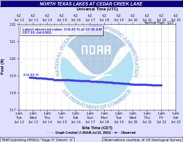 North Texas Lakes at Cedar Creek Lake