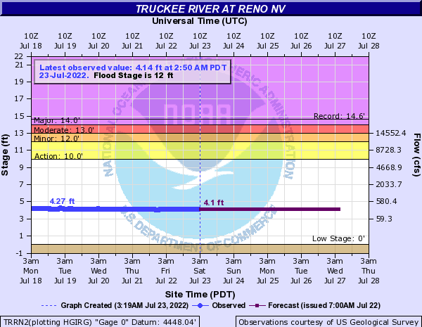 Truckee River at Reno
